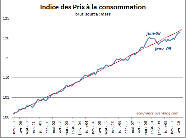 InflationMai10.PNG