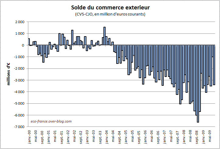 Bilan du commerce exterieur en ao t le blog de eco france for France commerce exterieur