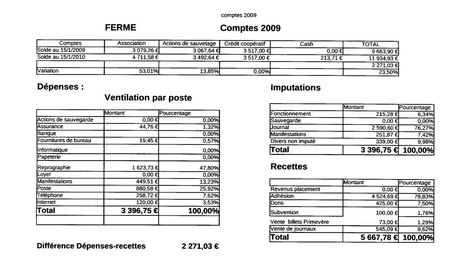 Favori bilan financier association loi 1901 k--k.club 2017 FC63
