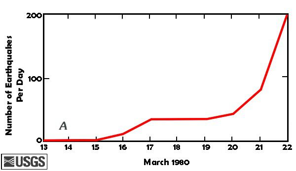 PLOT_daily_earthquake_counts_mid-march_1980_med.jpg