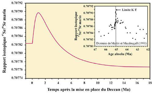Deccan trapp - CO2 - CNRS