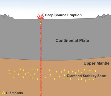 diamond-formation-in-earths-mantle.jpg