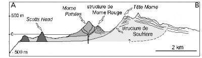 structures-de-destabilisation-emboitees-sur-La-Soufriere.jpg