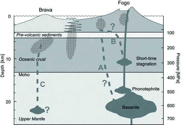Magma storage and ascent of historic and prehistor-copie-5