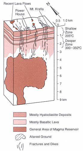 Krafla-magma-chamber----Adapted-from-Stefansson--1981.-.jpg