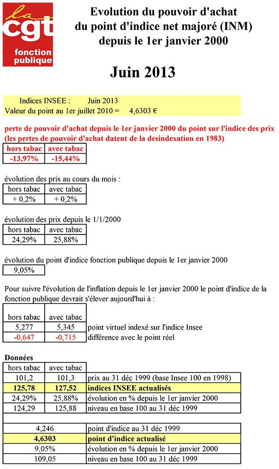 perte-actualisable-du-point-2013-06-1