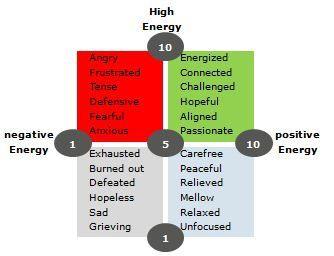 Energy quality & quantity