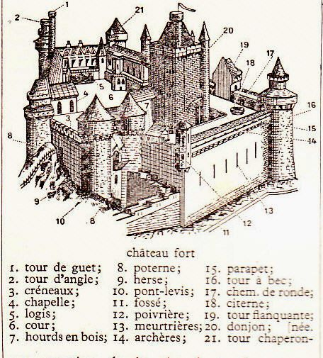 description d un chateau