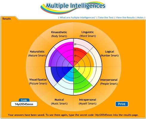 multiple-intelligence
