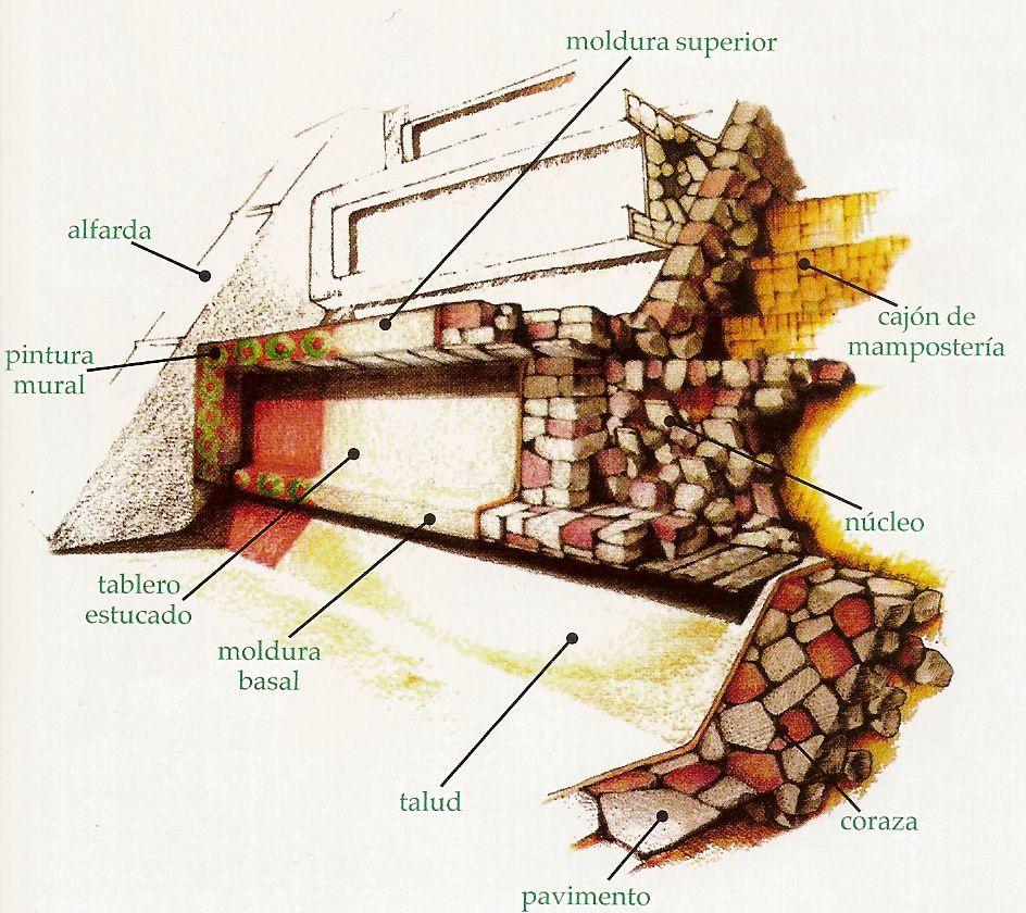 Estilos arquitect nicos mayas mayananswer for Que es arquitectonico wikipedia