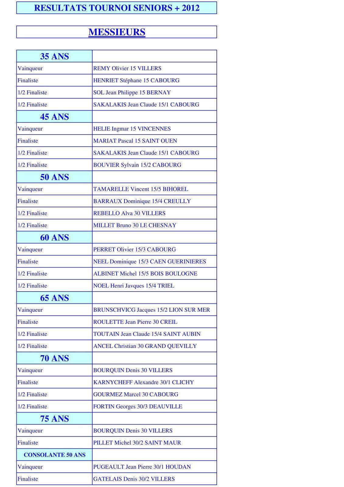 RESULTATS SENIORS+ 2012 H 01