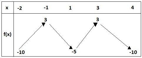 dm math seconde fonction