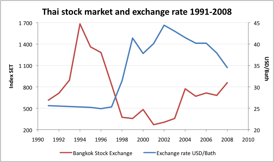the financial crisis that erupted asia in mid 1997 Ilnd malaysia fdl deeply into recession_ majaysia's recovery plan began in  in  mid 1997, sea was put under pressure by financial crisis which in turn made an.