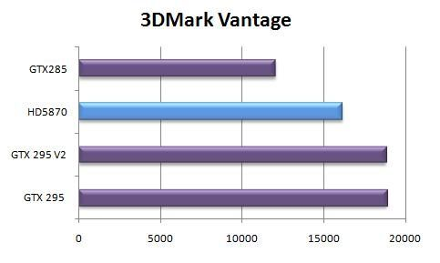 Radeon HD 5870 sous 3D MARK Vantage