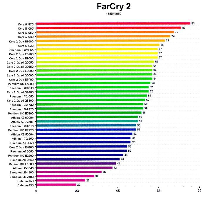 COMPARATIF PROCESSEUR 2009 sous far cry 2