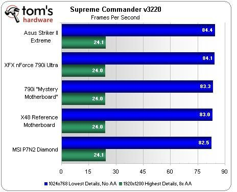 Comparatif carte mere haut de gamme socket 775 sous Supreme Commander par Performance PC