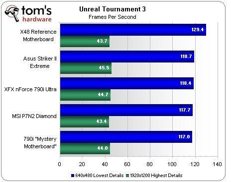 Comparatif carte mere haut de gamme socket 775 sous unreal tournament 3 par Performance PC