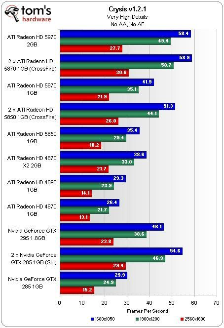ATI RADEON HD 5970 le test sous crysis