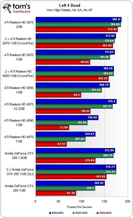 ATI RADEON HD 5970 le test sous left4dead