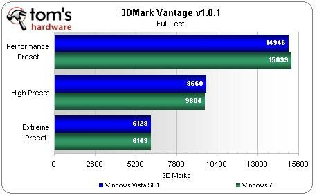 Windows 7 sous 3D mark vantage