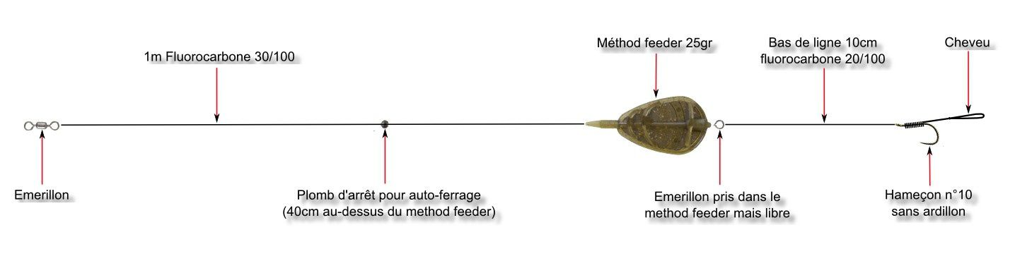 La combinaison membranaire pour la pêche
