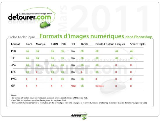 Les formats de fichiers et le d tourage photo le blog for Portent definition