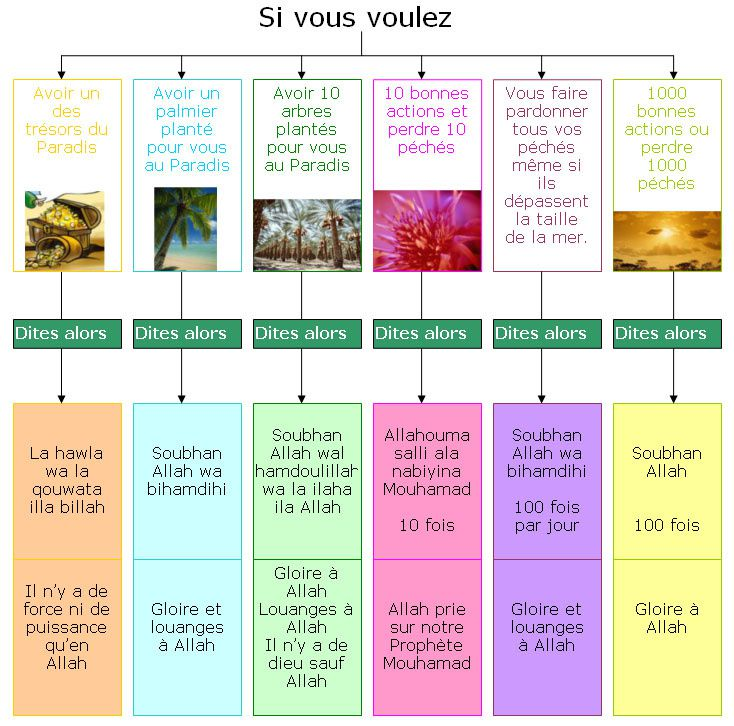 Apprendre des dou3a invocations islam pour l 39 eternite for Sourate protection de la maison