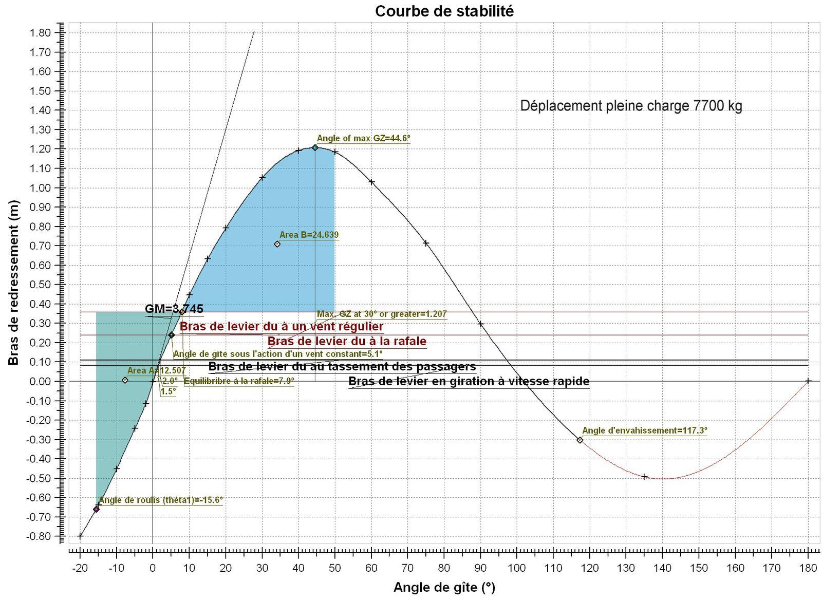 exocet 13,70 trimaran transocéanique à moteur