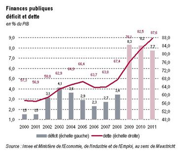 deficit_france_nov09.jpg