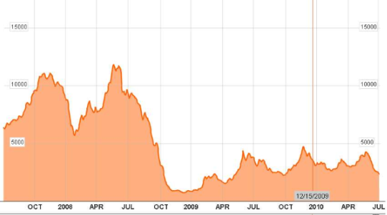 Baltic-Dry-2.png
