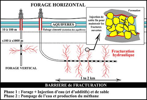 forage-horizontal-et-fracturation-hydraulique.jpg