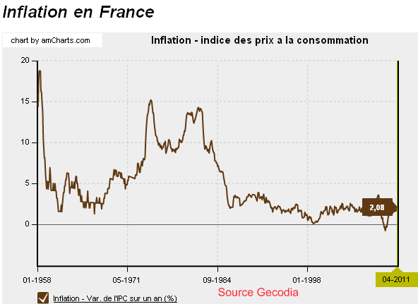 Inflation-francaise-depuis-1958.png