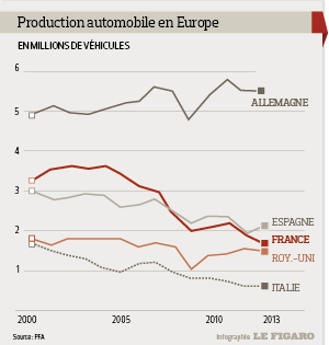 201405_production_automobile_europe.png