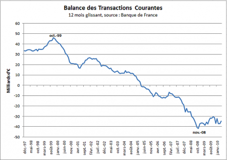 transactions-courantes-avr10.png