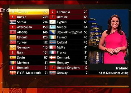 eurovision-2012-classement.jpg