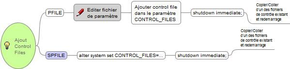Ajouter-Control-Files-oracle