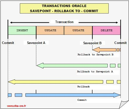Transaction-commit-rollback to-savepoint