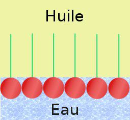 Schéma TPE Huile-Eau