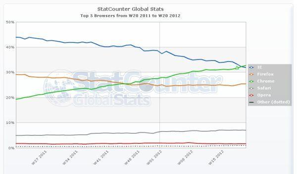 Statistics Browser usage statcounter 2012.ashx