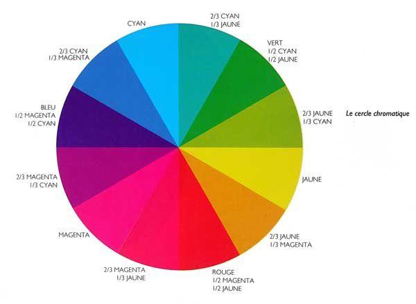 Trois r gles possibles pour composer en couleurs peindre - Les couleurs de la peinture ...