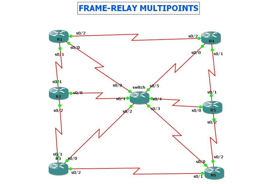 FRAME-RELAY MULTIPOINTS - config-free