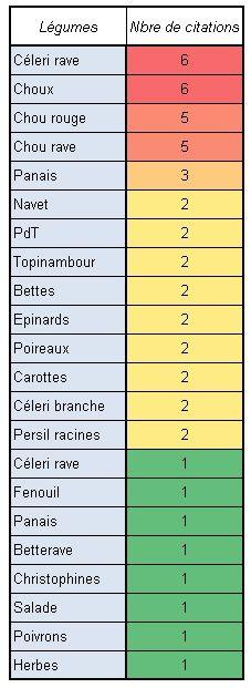 légumes moins souvents 2012