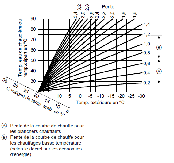 Courbe-temperature-notice-maintenance.png