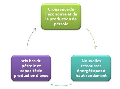 cycle-economique.JPG