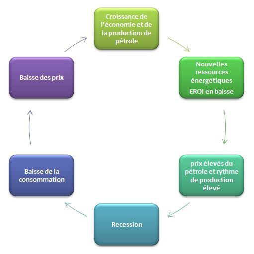 cycle-economique2.JPG