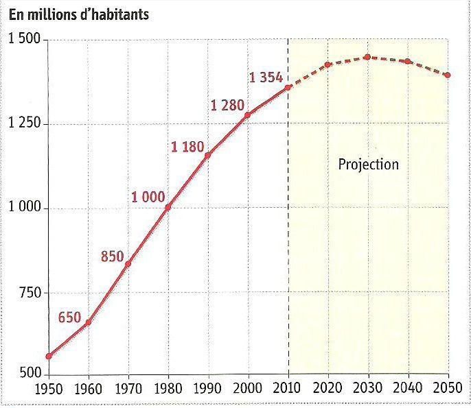 Evolution Population Chine Evolution de la Population
