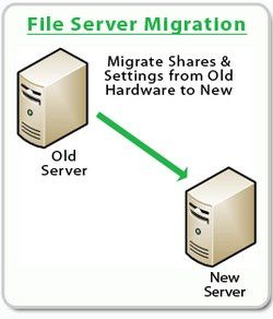 Migration-Serveur-unix-windows-novirent-stockage-switch