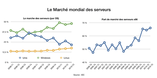 marche_serveur_x86.png
