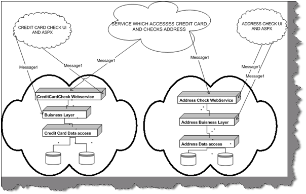Figure:   SOA Architecture