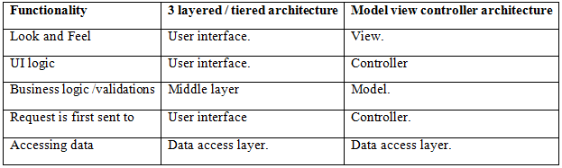 ASP NET MVC interview questions: - Is MVC different from a 3